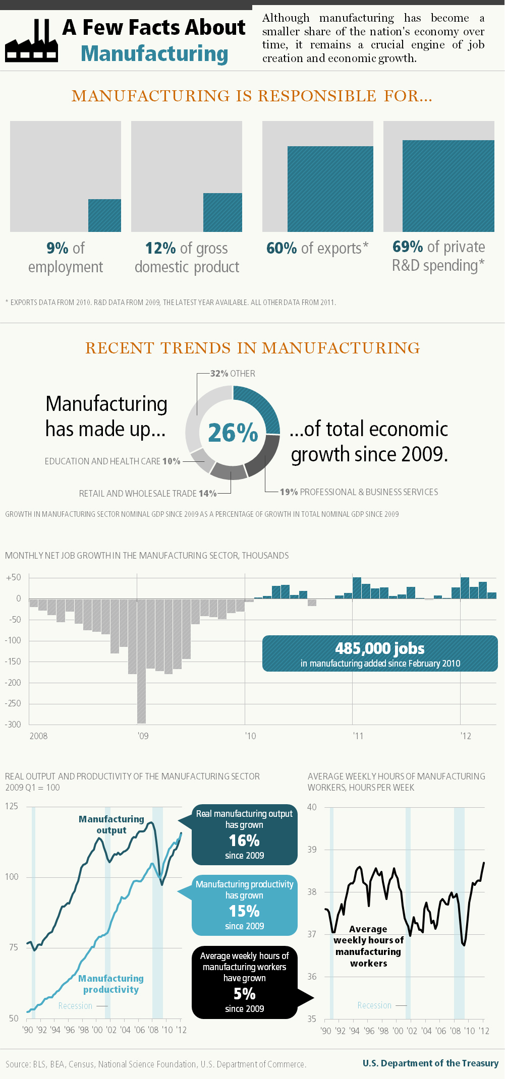 FABTECH FACT FRIDAY: We Honor Manufacturing Day with Facts ...